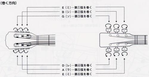 これが間違っていると、弾く以前の問題になってしまいます。普通、ギターを買ったときは、弦が張ってある状態ですので、それをよく確認しておくことが大切です。